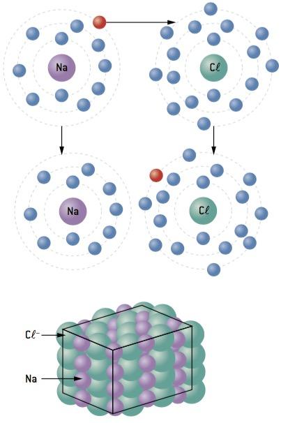Exemplo de ligação iônica.