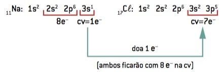 Ligação iônica entre sódio e cloro.