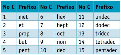 Nomenclatura dos hidrocarbonetos segundo o número de carbonos.
