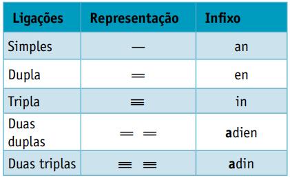 Nomenclatura dos hidrocarbonetos segundo o número de ligações.