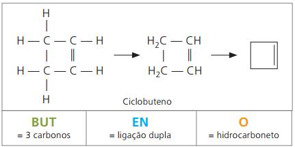 Formulação dos ciclenos.