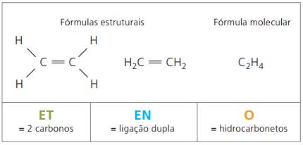 Formulação do etileno
