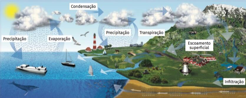 Representação do ciclo da água.