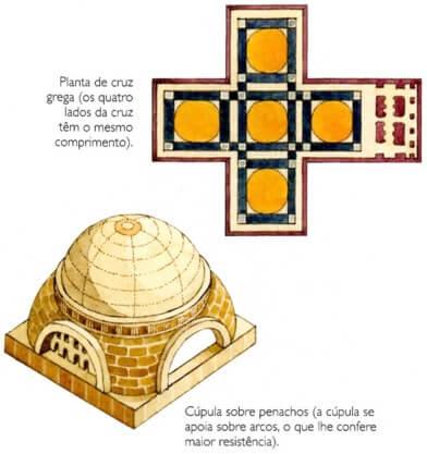 Arquitetura bizantina.