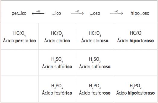 Tabela de nomenclatura dos oxiácidos.