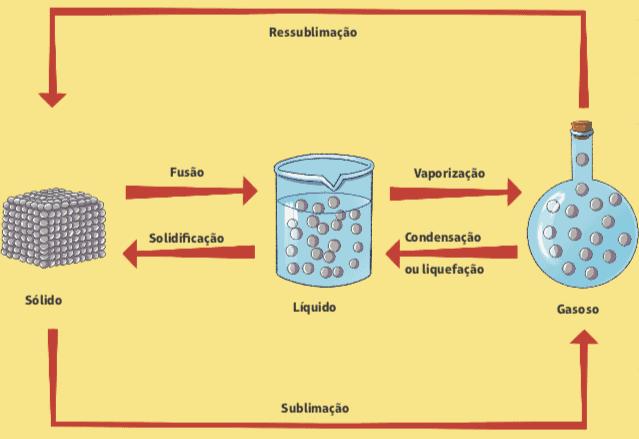 Diagrama com as mudanças de estado físico da matéria.