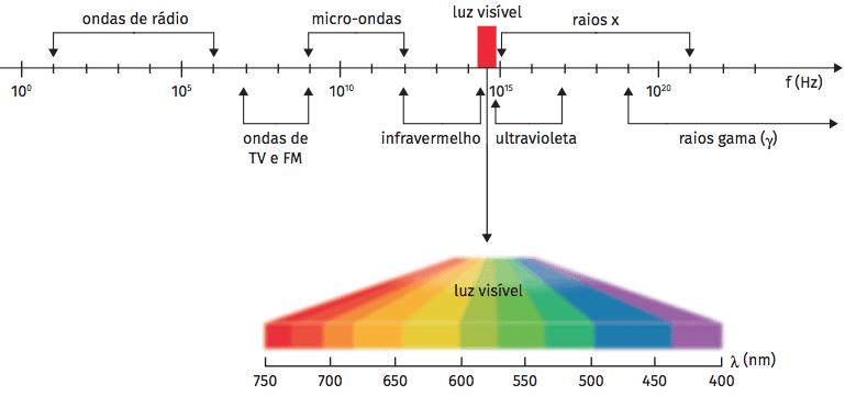 Tipos de ondas eletromagnéticas.
