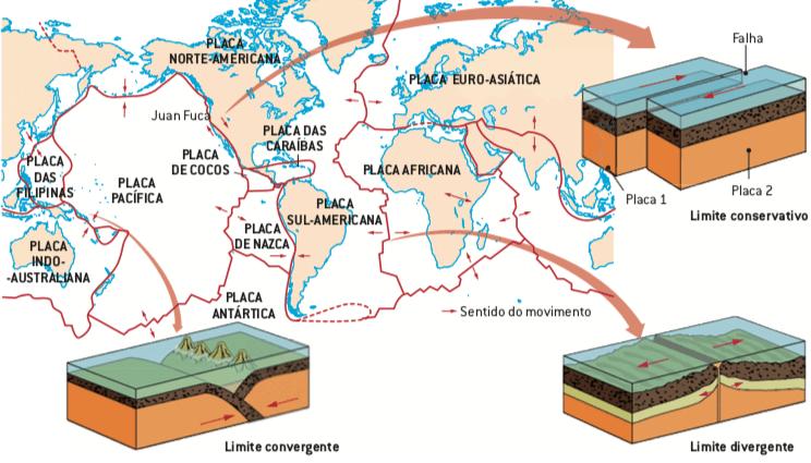 Movimento das placas tectônicas.