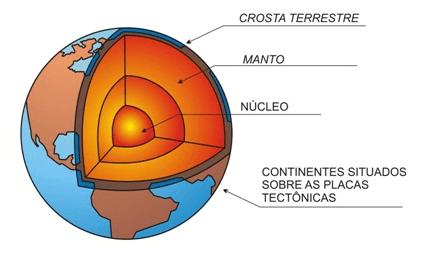 Estrutura Geológica Da Terra Cola Da Web