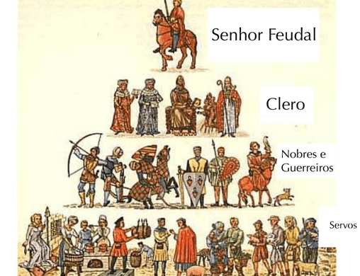 Hierarquia da sociedade no feudalismo.