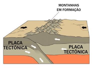 Formação da Montanha