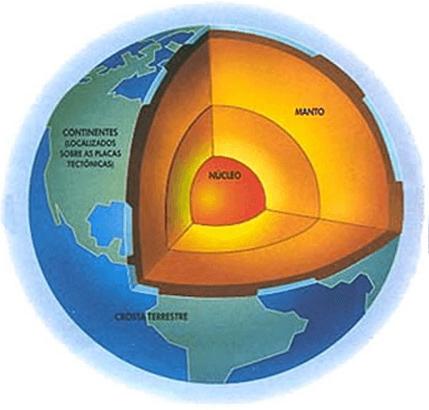 Origem e Formação da Terra