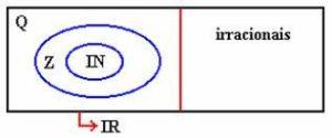 Relação entre os conjuntos numéricos