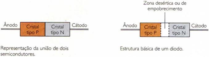 Estrutura básica de um diodo
