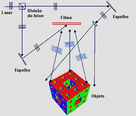Demonstração de como é feita a holografia