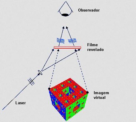 halografia através de laser e espelho