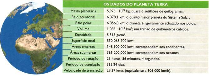 Dados do planeta Terra.