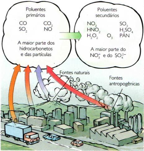 poluentes-atmosfericos