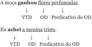 Frases com predicativo do objeto por adjetivo