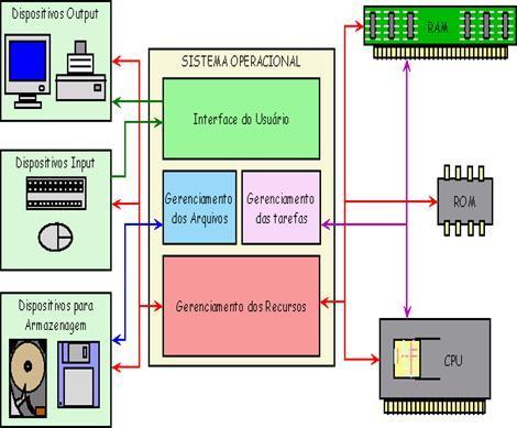 Como funciona um sistema operacional