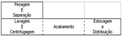 """Lavanderia hospitalar no formato """"L"""""""