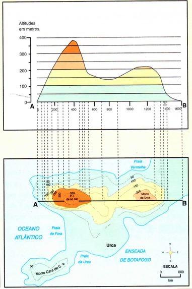 Curva de nível e perfil topográfico do Pão de Açucar