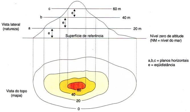 Representação gráfica de uma curva de nível