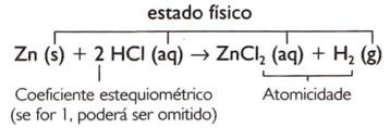 Balanceando uma equação química.
