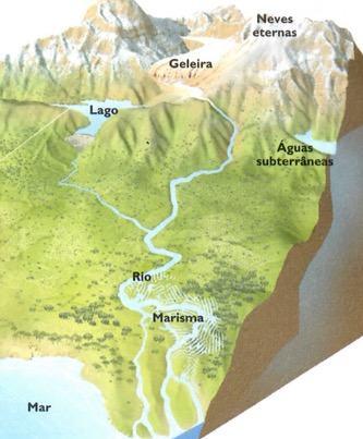 Distribuição das águas na hidrosfera