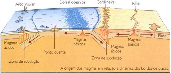A origem dos magmas que formam as rochas ígneas.