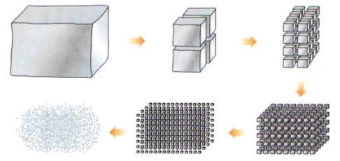 Substâncias simples sendo dividas até virar átomo