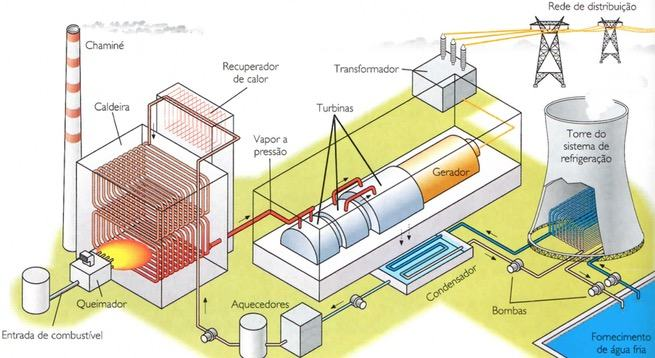 Funcionamento de uma usina termoelétrica