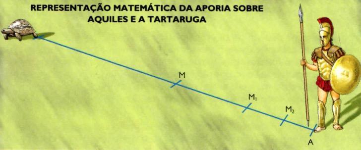 representação matemática da aporia sobre Aquiles e a tartaruga.