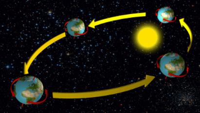 Os movimentos de rotação e translação da Terra