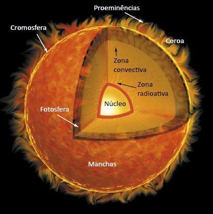 Estruturas do Sol.