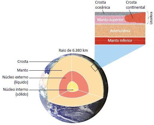 Imagem com as divisões das camadas da Terra.