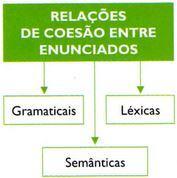 coesao-textual