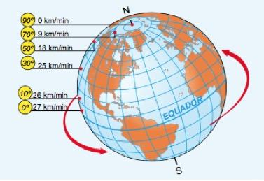 Rotação da Terra.