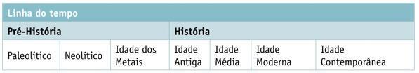 Como a história é dividida