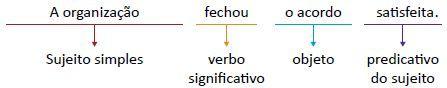 Segundo exemplo de predicado verbo-nominal.