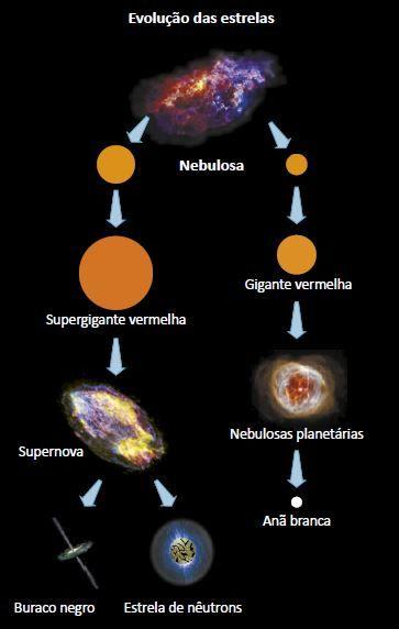 Como ocorre a evolução estelar.