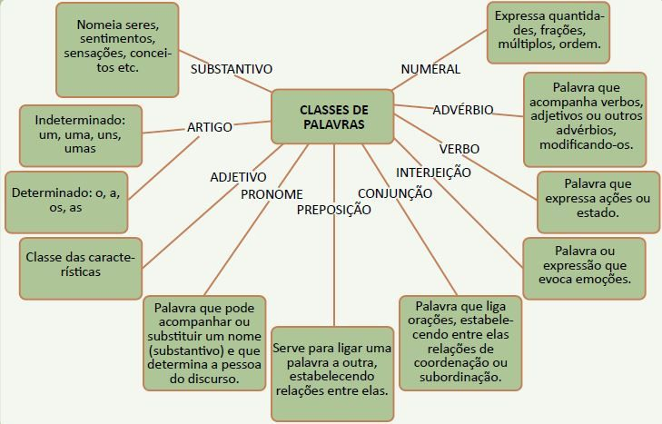 Lista das 10 classes gramaticais