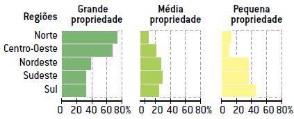 Estrutura fundiária brasileira.