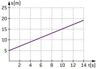 Diagrama horário do movimento.