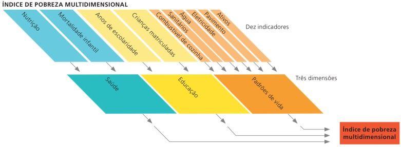 IPM (índice de pobreza multidimensional).