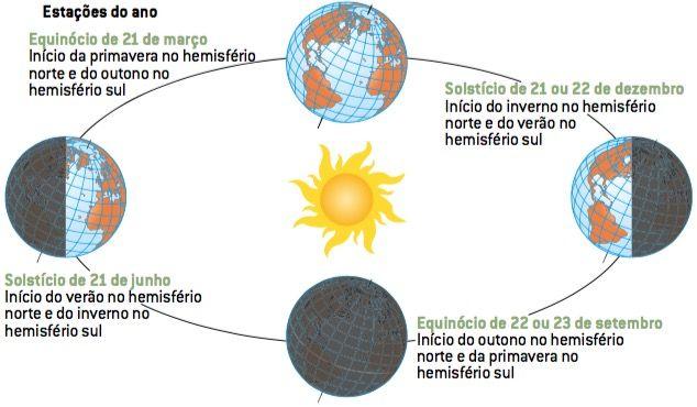 Solstícios e Equinócios.