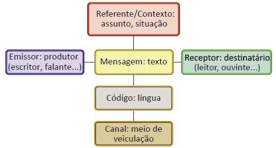 Elementos da comunicação.