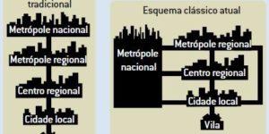 Hierarquia Urbana e Redes Urbanas