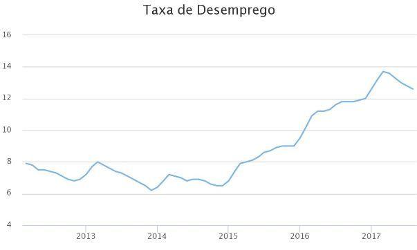 Gráfico com a taxa de desemprego no Brasil.