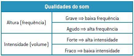 Tabela comparativa das qualidades do som